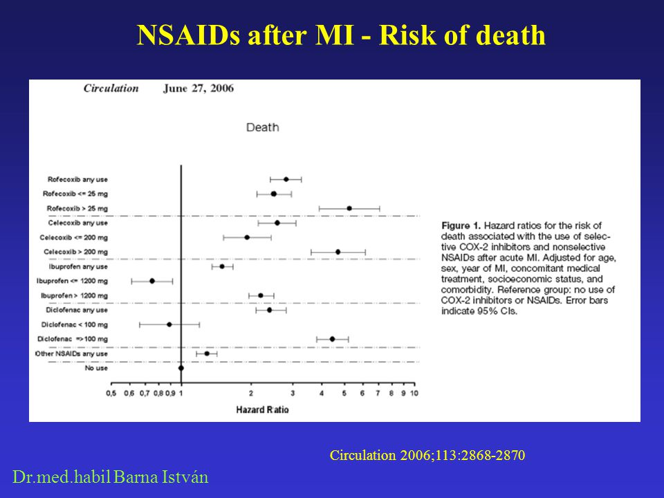 NSAIDs after MI - Risk of death