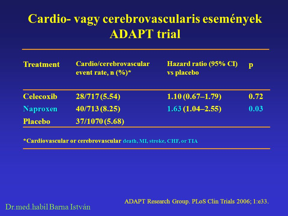 Cardio- vagy cerebrovascularis események ADAPT trial