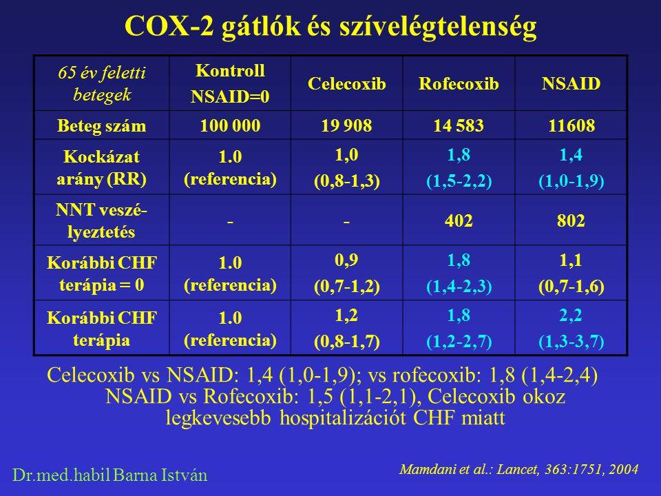 COX-2 gátlók és szívelégtelenség