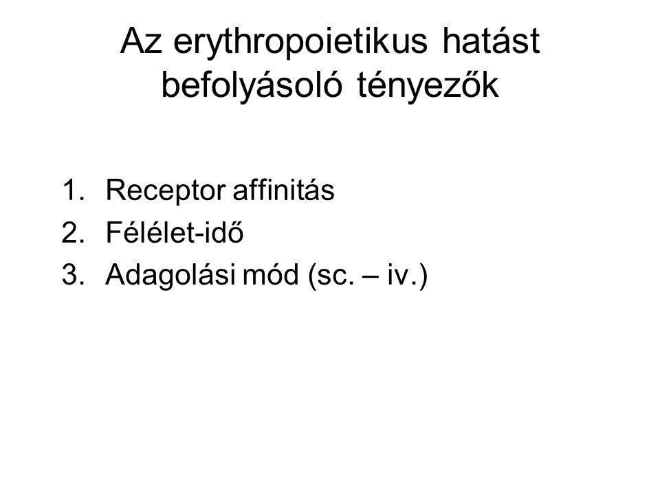 Az erythropoietikus hatást befolyásoló tényezők
