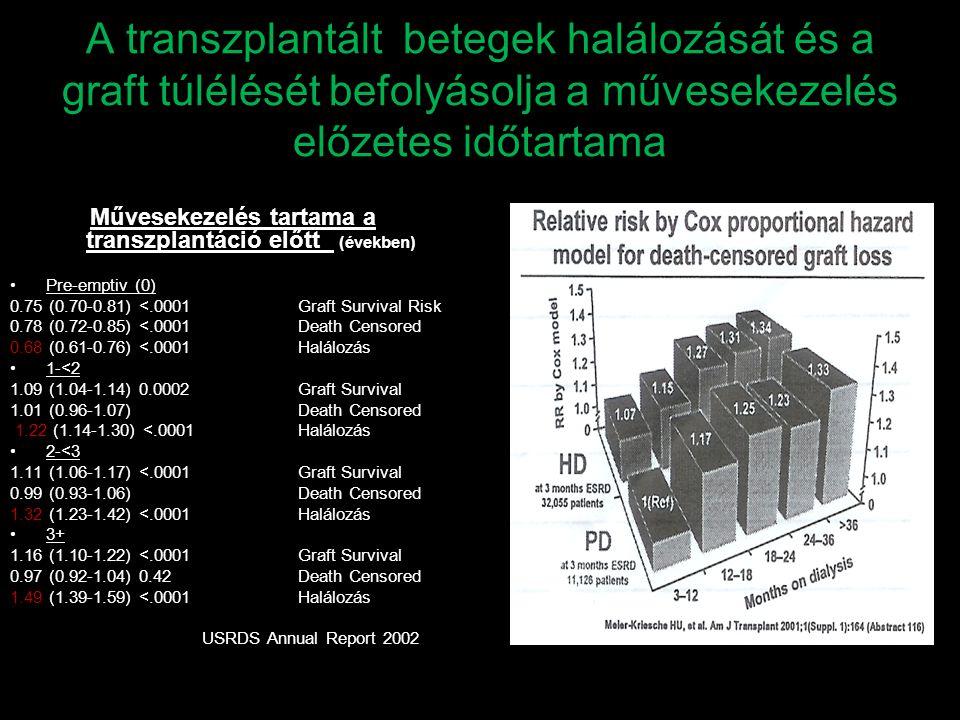 Művesekezelés tartama a transzplantáció előtt (években)