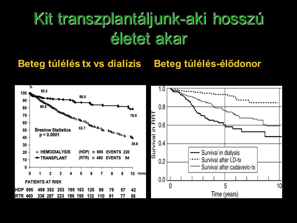 Kit transzplantáljunk-aki hosszú életet akar