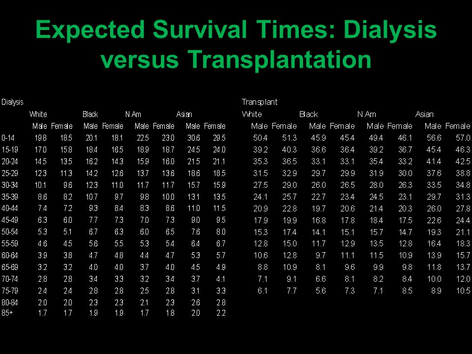 Expected Survival Times: Dialysis versus Transplantation