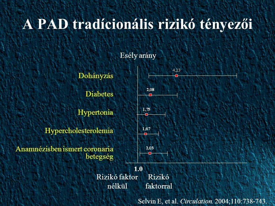 A PAD tradícionális rizikó tényezői