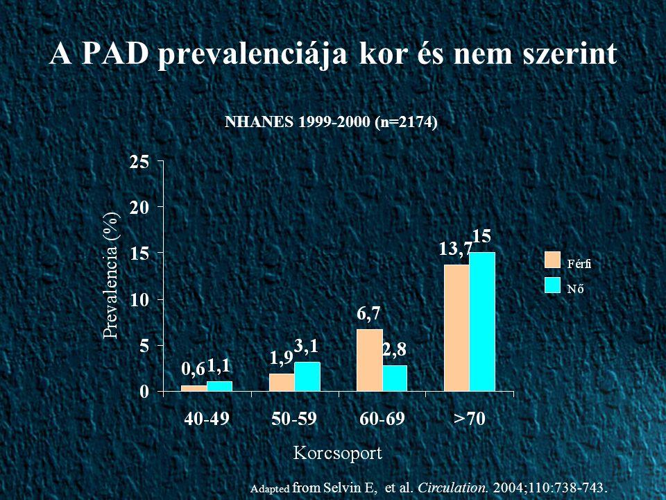 A PAD prevalenciája kor és nem szerint