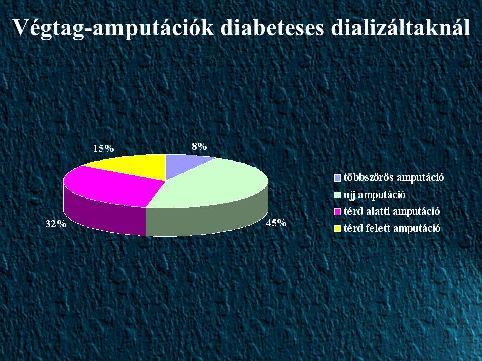 Végtag-amputációk diabeteses dializáltaknál