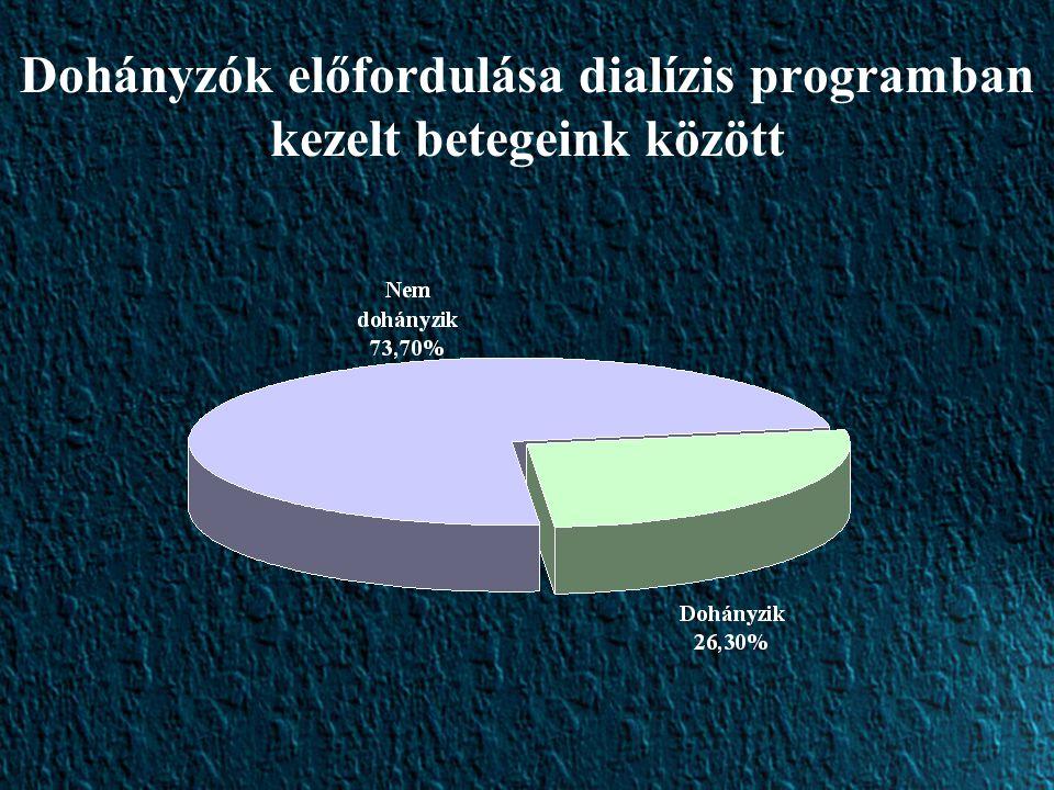 Dohányzók előfordulása dialízis programban kezelt betegeink között