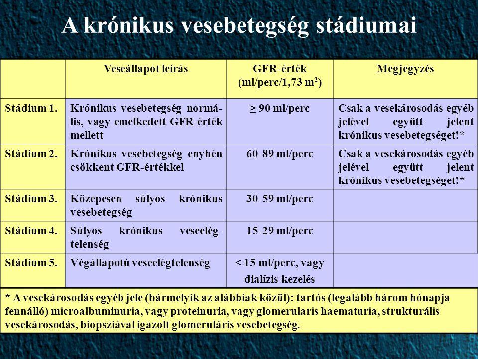 A krónikus vesebetegség stádiumai GFR-érték (ml/perc/1,73 m2)
