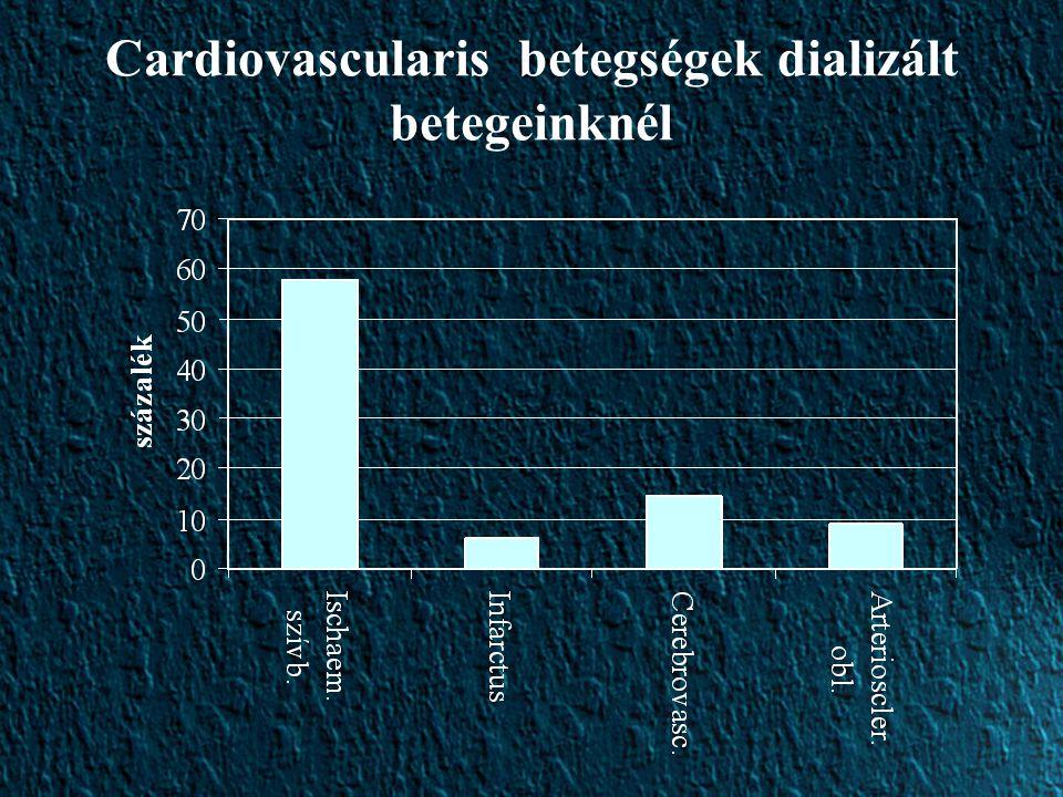 Cardiovascularis betegségek dializált betegeinknél