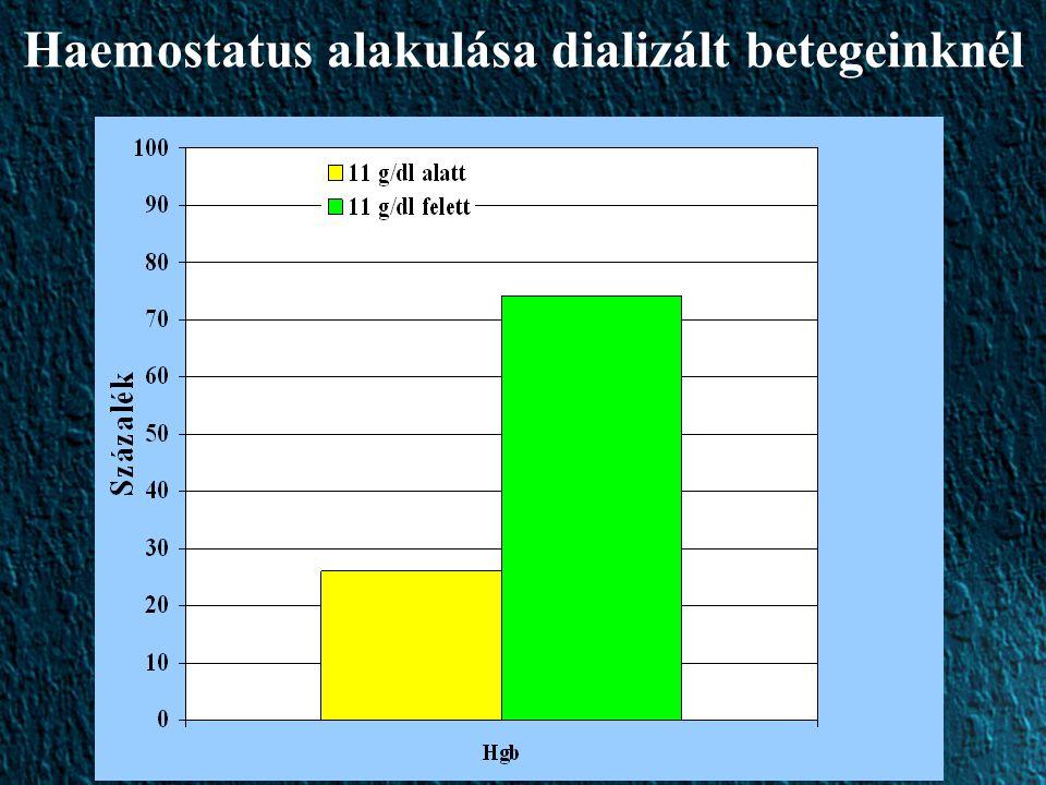 Haemostatus alakulása dializált betegeinknél