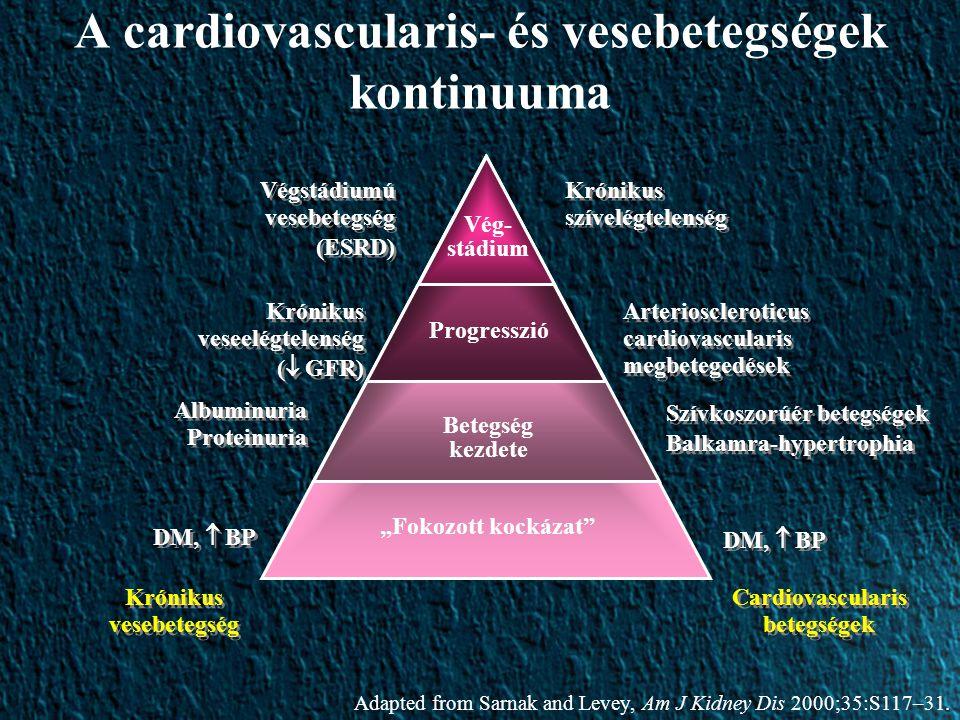 A cardiovascularis- és vesebetegségek kontinuuma