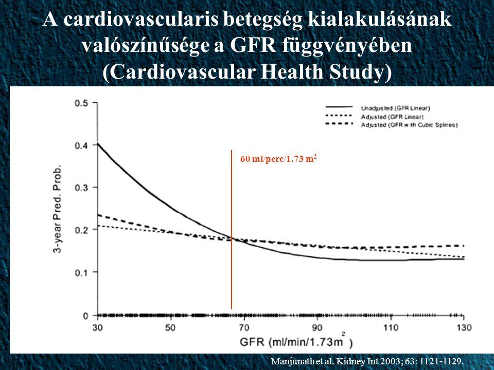 A cardiovascularis betegség kialakulásának valószínűsége a GFR függvényében (Cardiovascular Health Study)