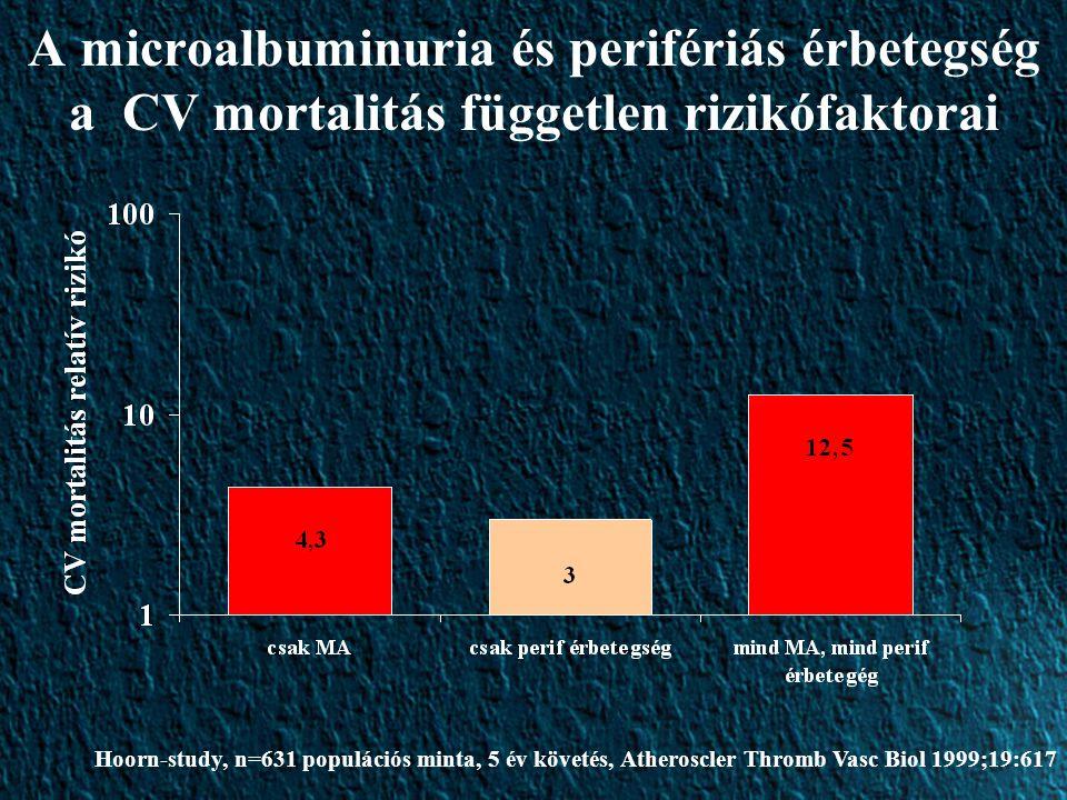 A microalbuminuria és perifériás érbetegség a CV mortalitás független rizikófaktorai