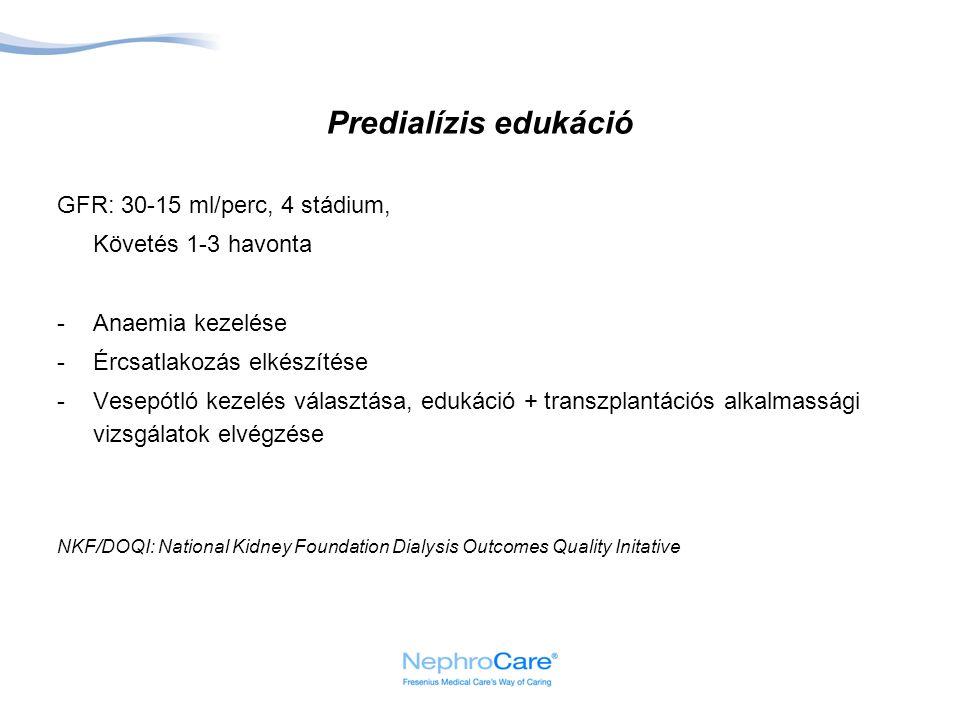 Predialízis edukáció GFR: 30-15 ml/perc, 4 stádium,
