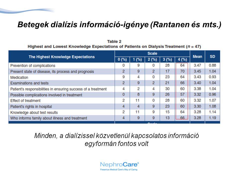 Betegek dialízis információ-igénye (Rantanen és mts.)