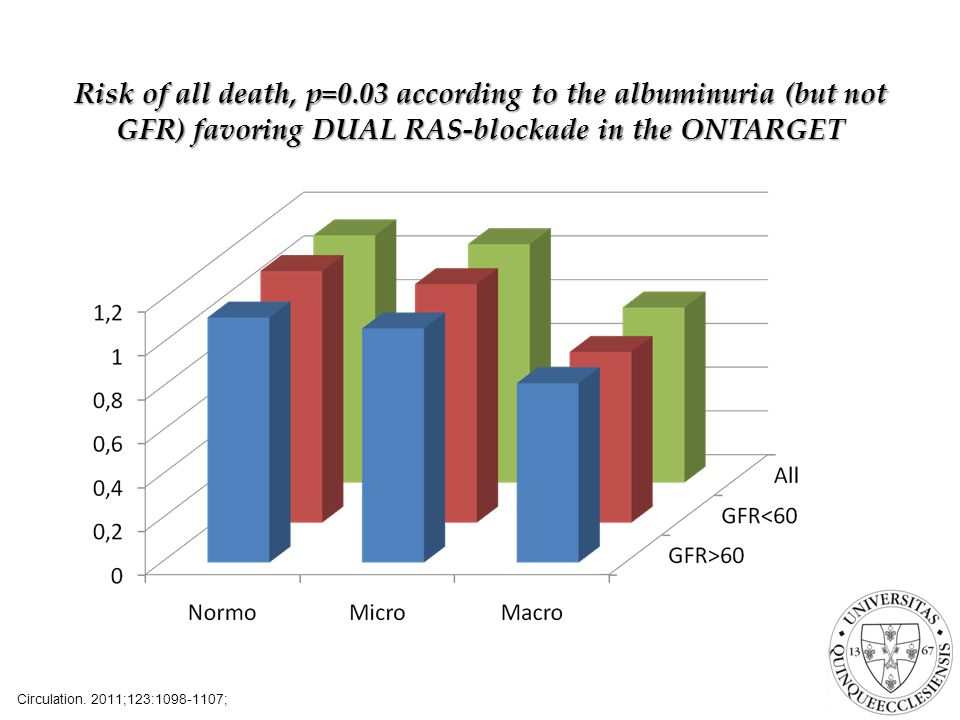 Risk of all death, p=0.03 according to the albuminuria (but not GFR) favoring DUAL RAS-blockade in the ONTARGET