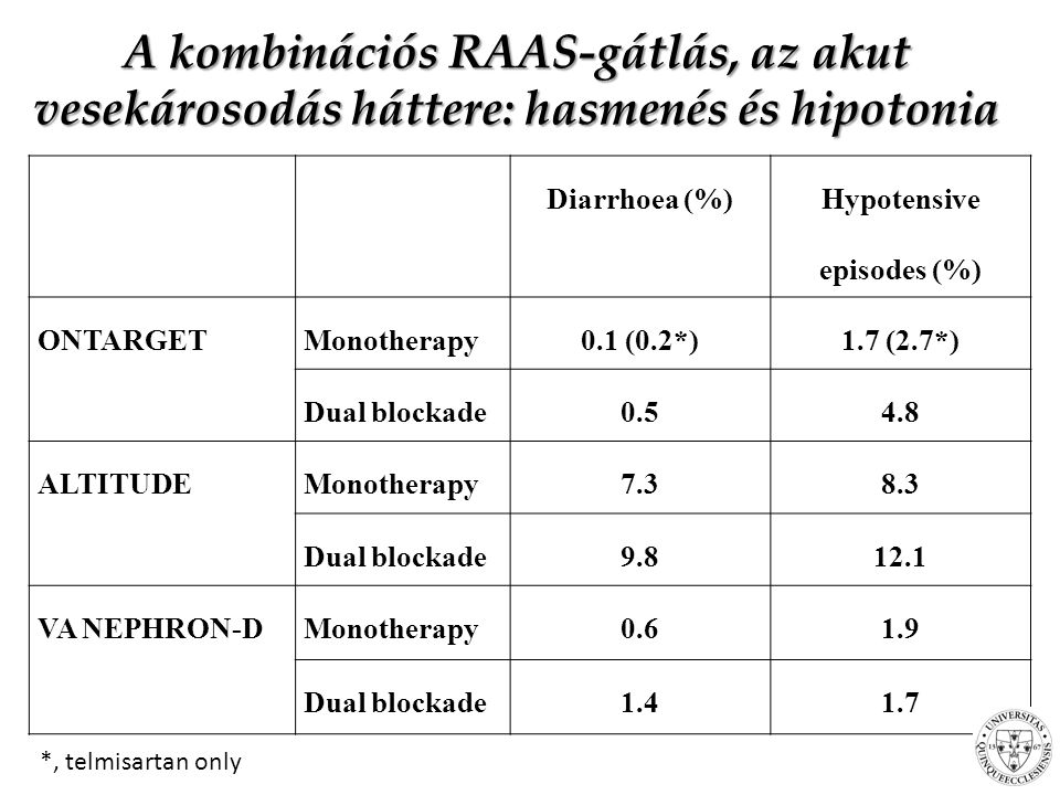 Hypotensive episodes (%)