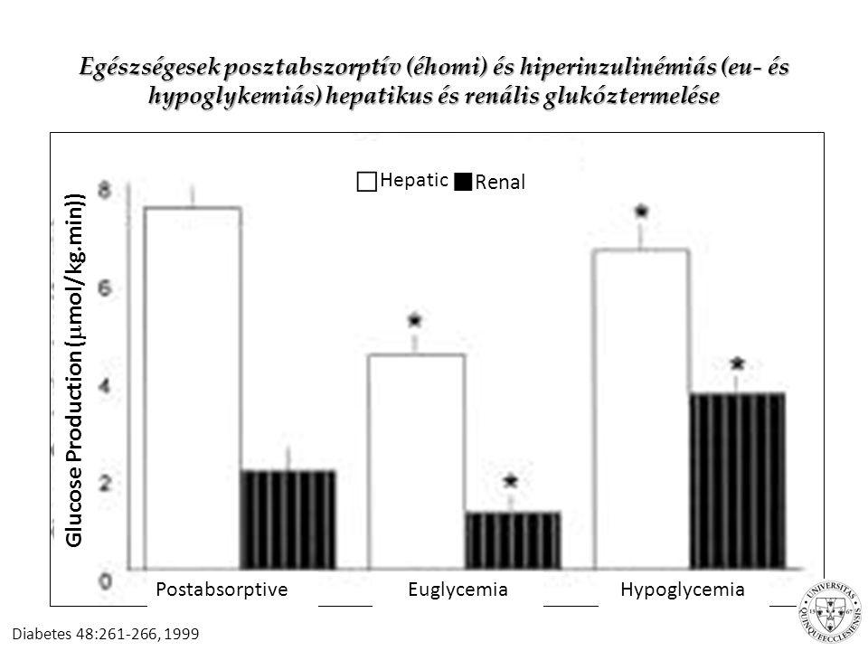 Glucose Production (mol/kg.min))