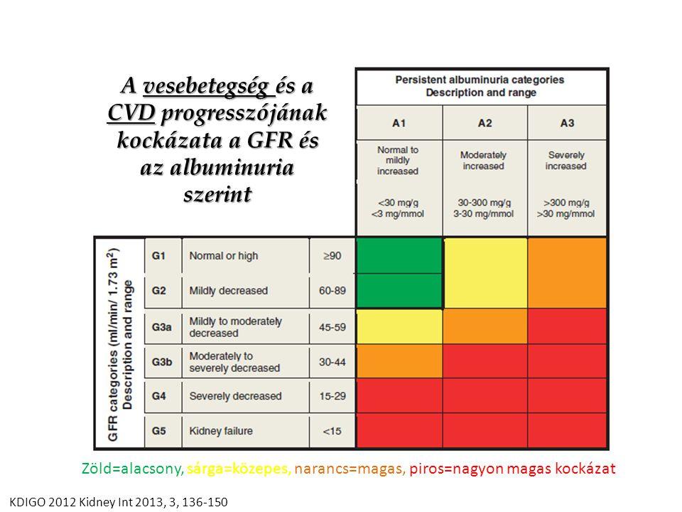 A vesebetegség és a CVD progresszójának kockázata a GFR és az albuminuria szerint