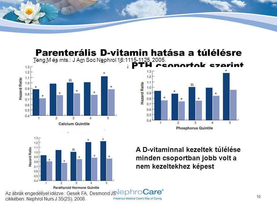 Parenterális D-vitamin hatása a túlélésre kalcium, foszfor és PTH csoportok szerint