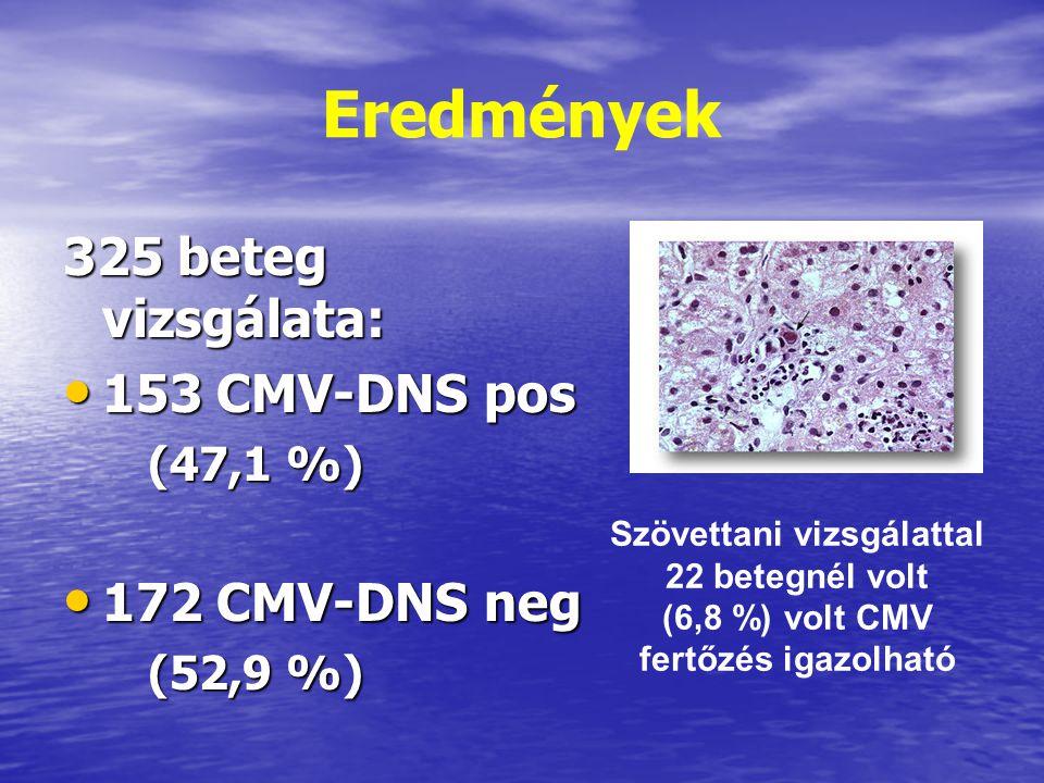 Szövettani vizsgálattal (6,8 %) volt CMV fertőzés igazolható