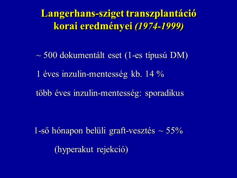 Langerhans-sziget transzplantáció korai eredményei (1974-1999)