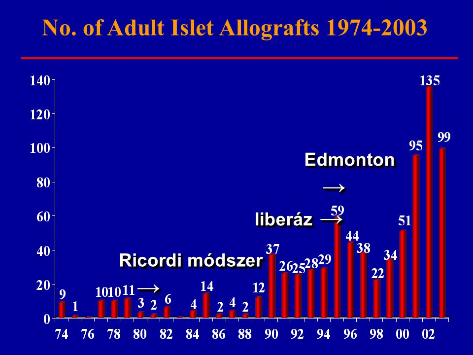 No. of Adult Islet Allografts 1974-2003