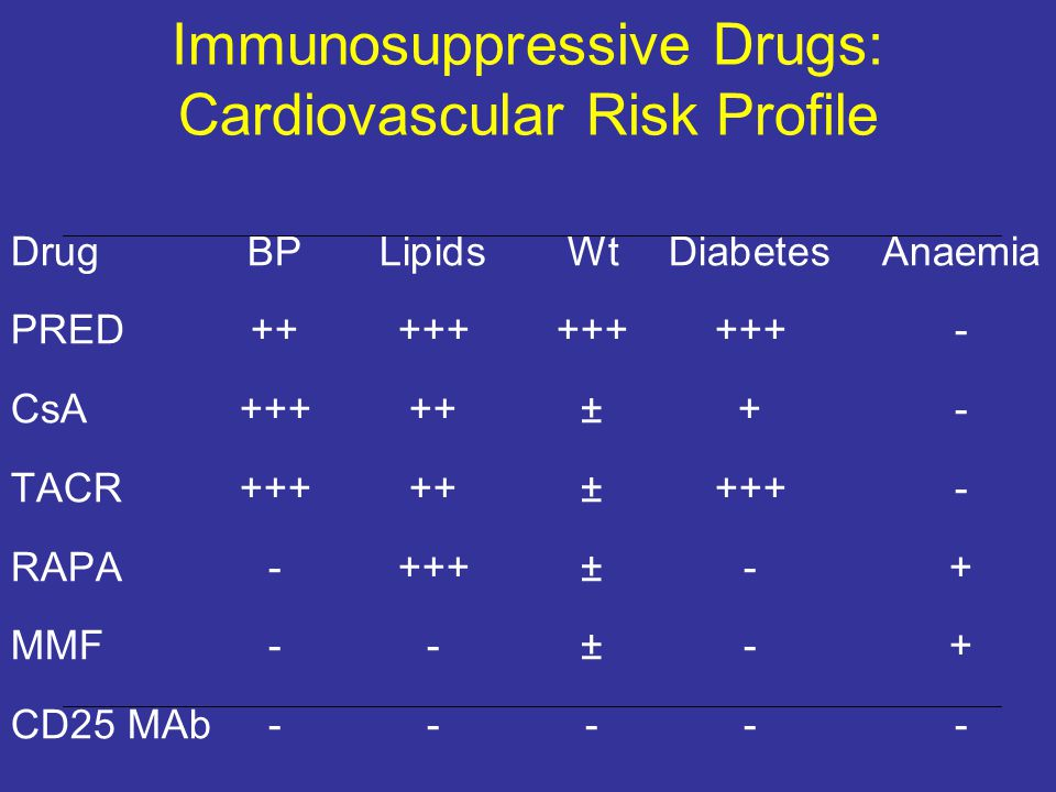 Immunosuppressive Drugs: Cardiovascular Risk Profile