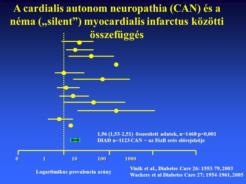 """A cardialis autonom neuropathia (CAN) és a néma (""""silent ) myocardialis infarctus közötti összefüggés"""