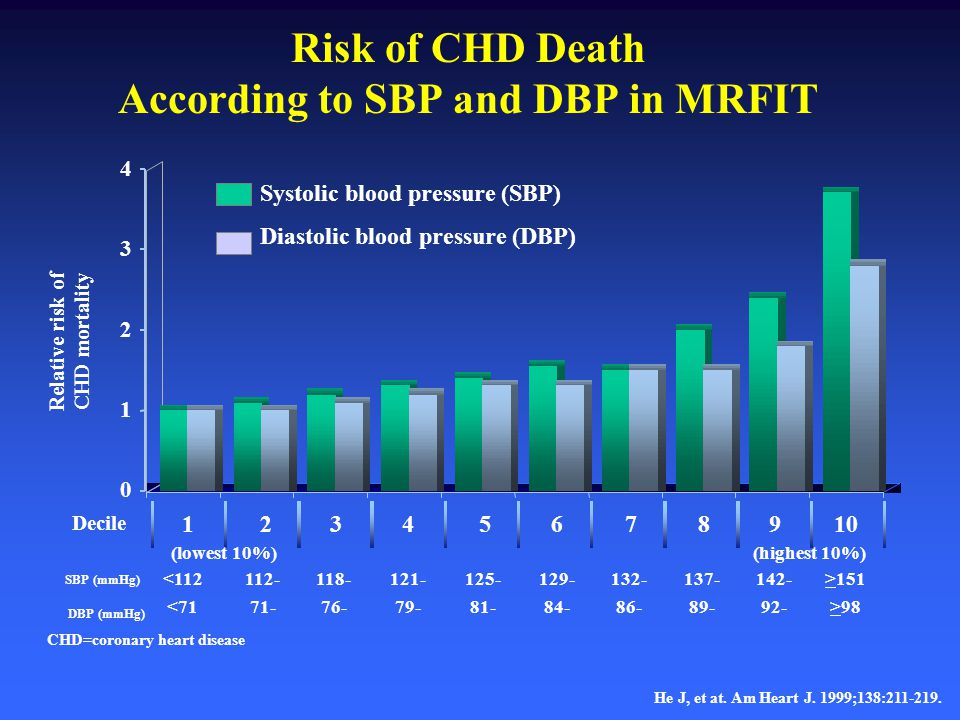 Risk of CHD Death According to SBP and DBP in MRFIT
