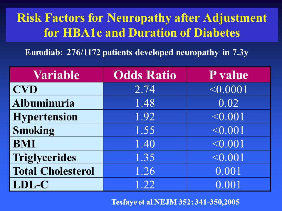 Eurodiab: 276/1172 patients developed neuropathy in 7.3y