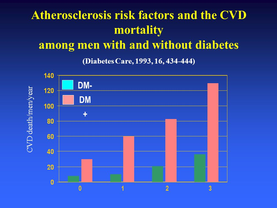 Atherosclerosis risk factors and the CVD mortality