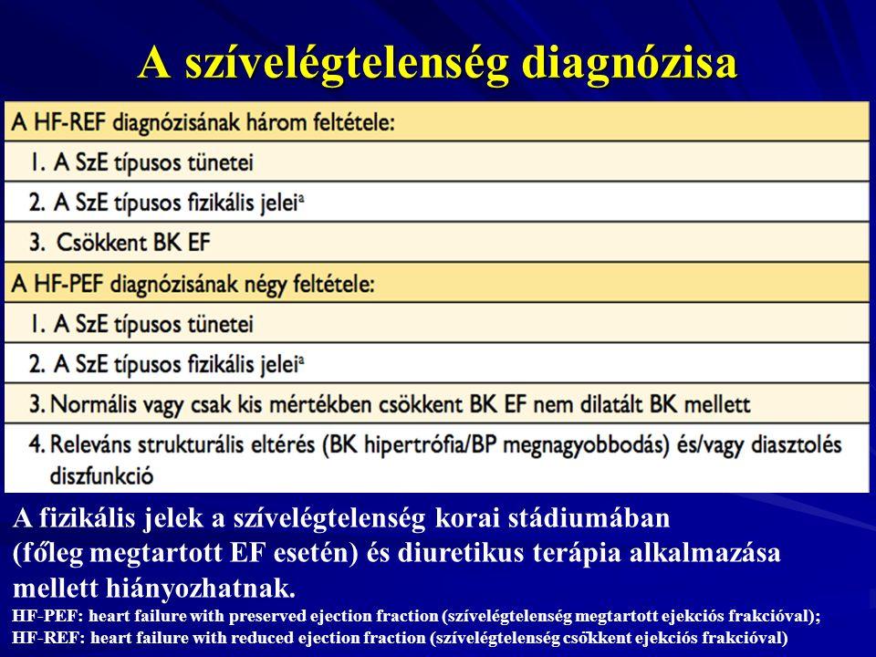 A szívelégtelenség diagnózisa