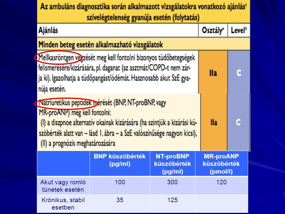 NT-proBNP küszöbérték (pg/ml) MR-proANP küszöbérték