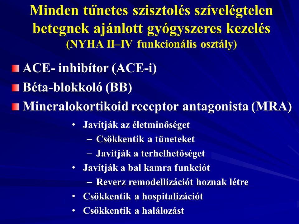 (NYHA II–IV funkcionális osztály)