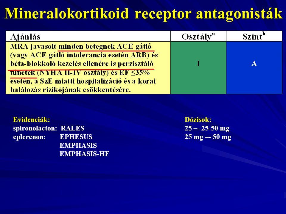 Mineralokortikoid receptor antagonisták