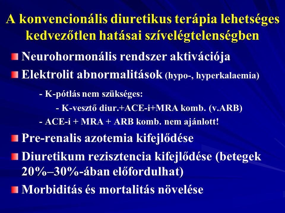 A konvencionális diuretikus terápia lehetséges kedvezőtlen hatásai szívelégtelenségben