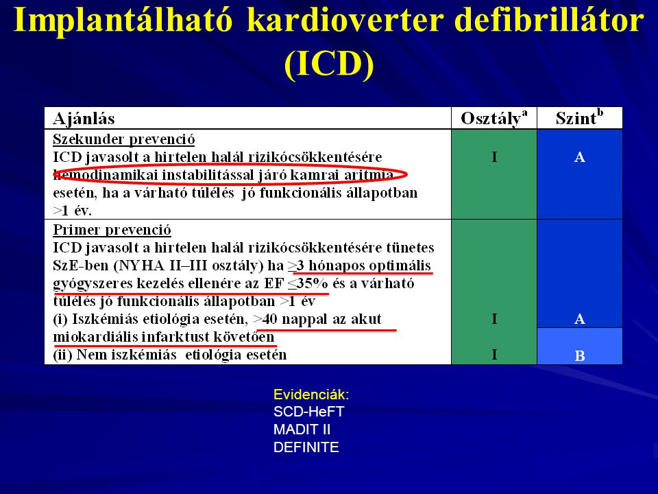 Implantálható kardioverter defibrillátor (ICD)
