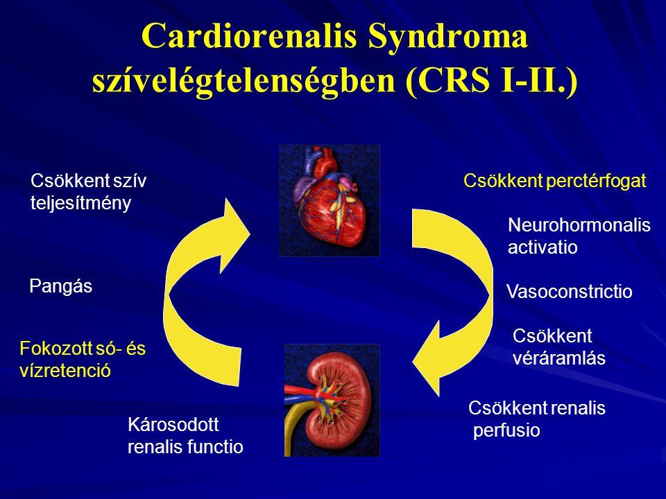 Cardiorenalis Syndroma szívelégtelenségben (CRS I-II.)