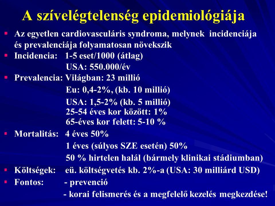 A szívelégtelenség epidemiológiája
