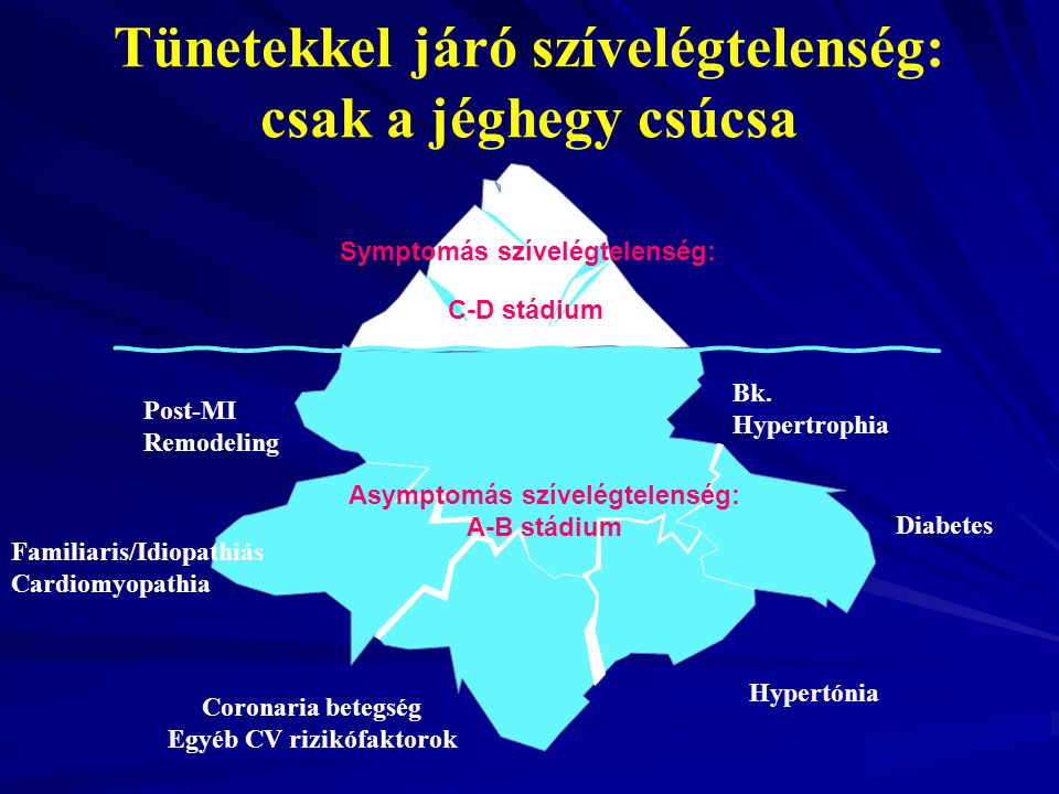 Tünetekkel járó szívelégtelenség: csak a jéghegy csúcsa