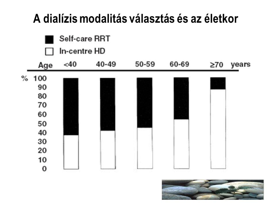 A dialízis modalitás választás és az életkor
