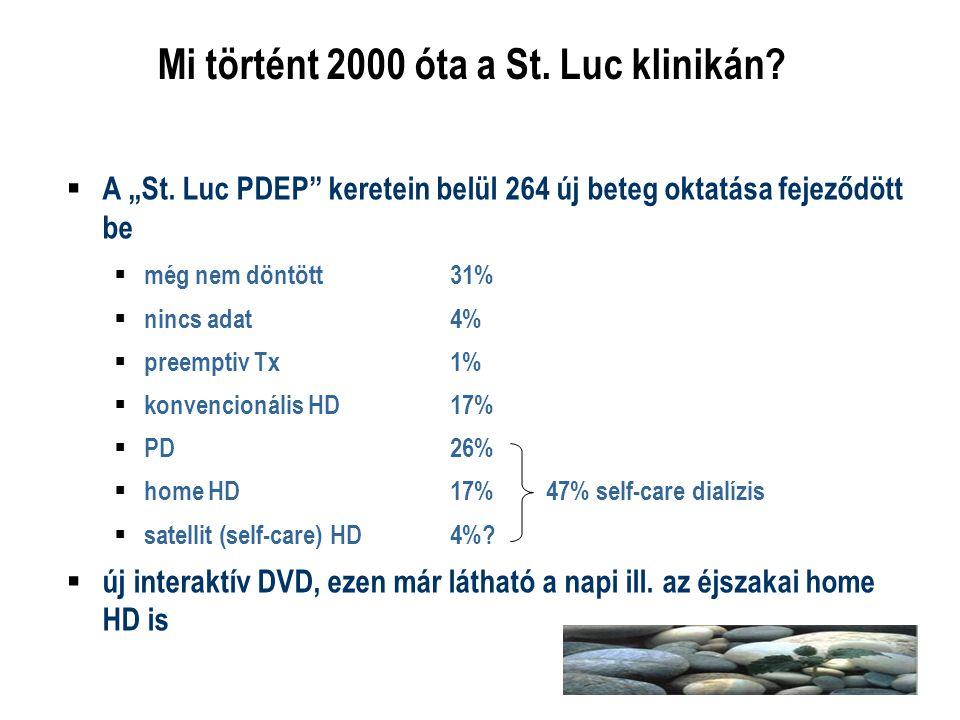 Mi történt 2000 óta a St. Luc klinikán
