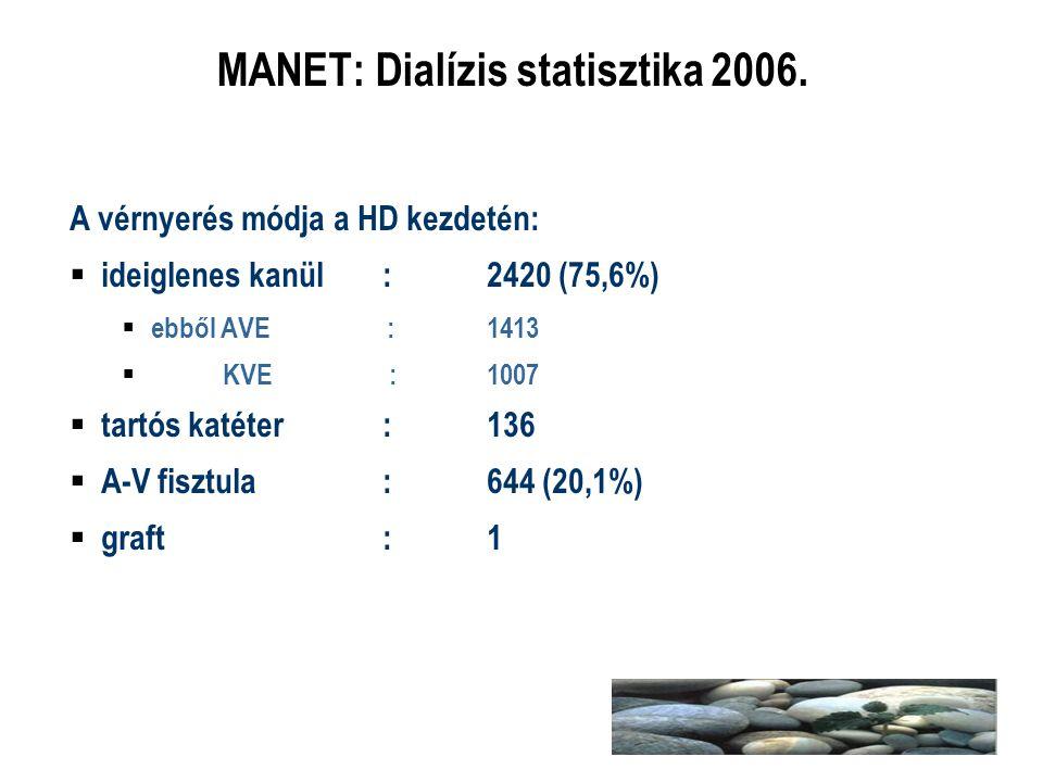MANET: Dialízis statisztika 2006.