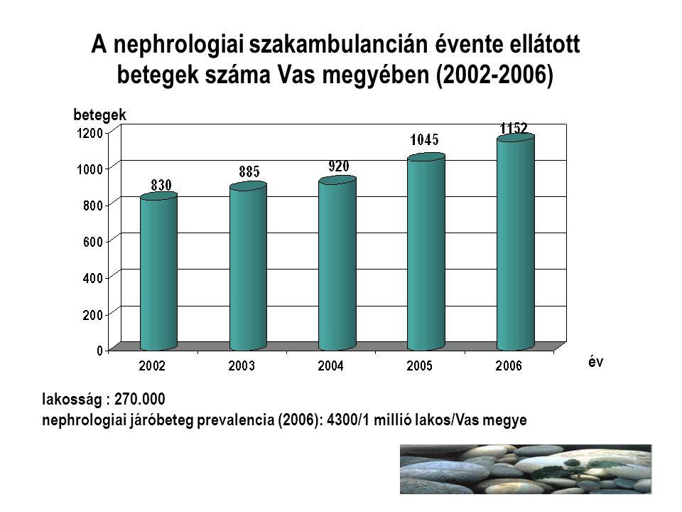 A nephrologiai szakambulancián évente ellátott betegek száma Vas megyében (2002-2006)