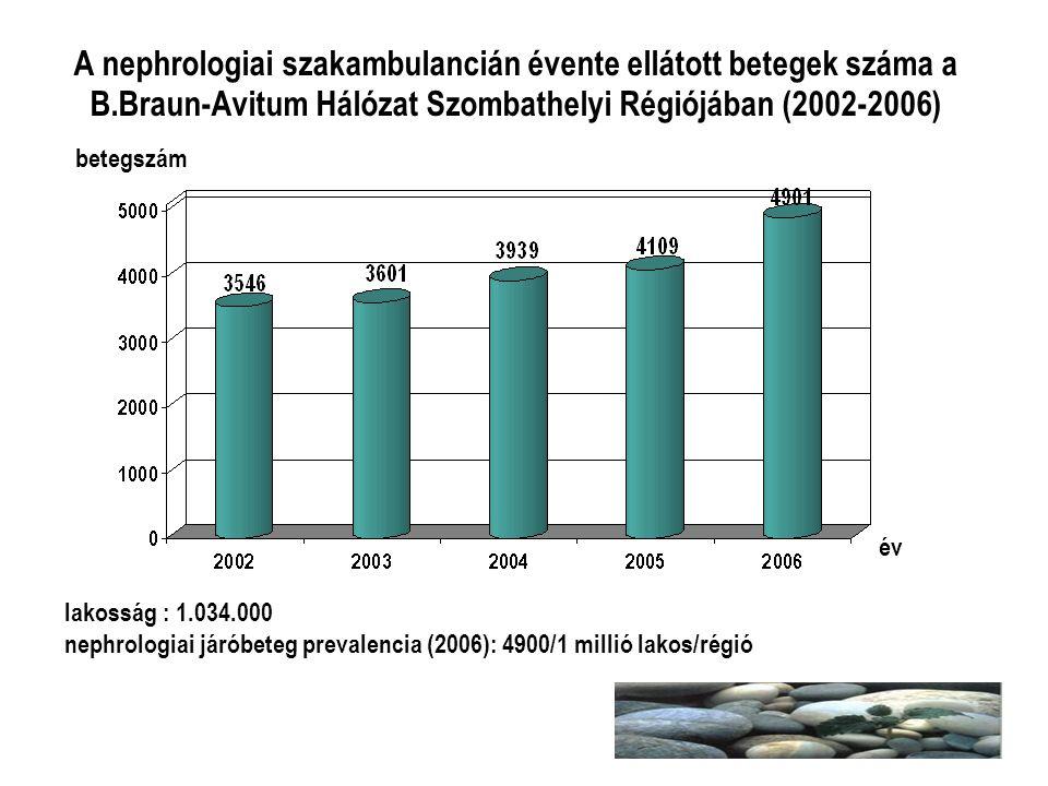 A nephrologiai szakambulancián évente ellátott betegek száma a B