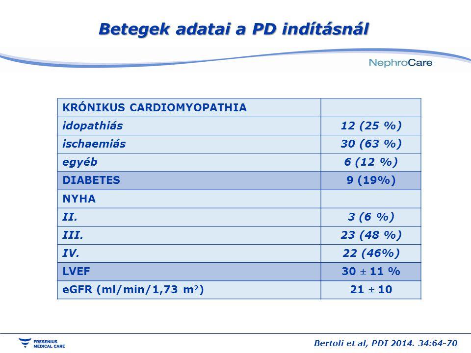 Betegek adatai a PD indításnál