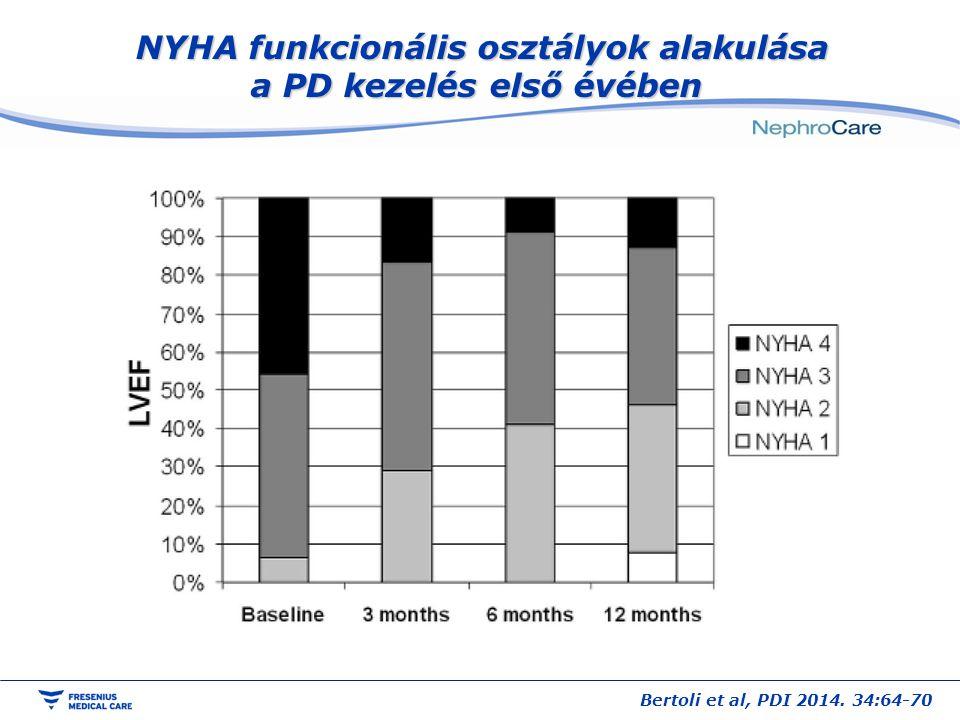 NYHA funkcionális osztályok alakulása a PD kezelés első évében