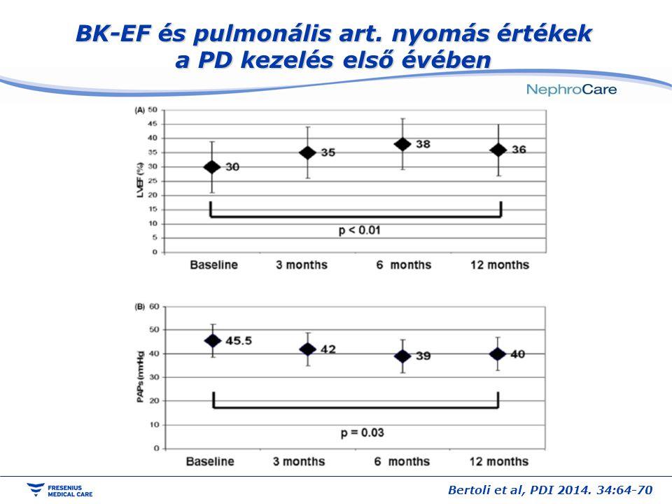 BK-EF és pulmonális art. nyomás értékek a PD kezelés első évében