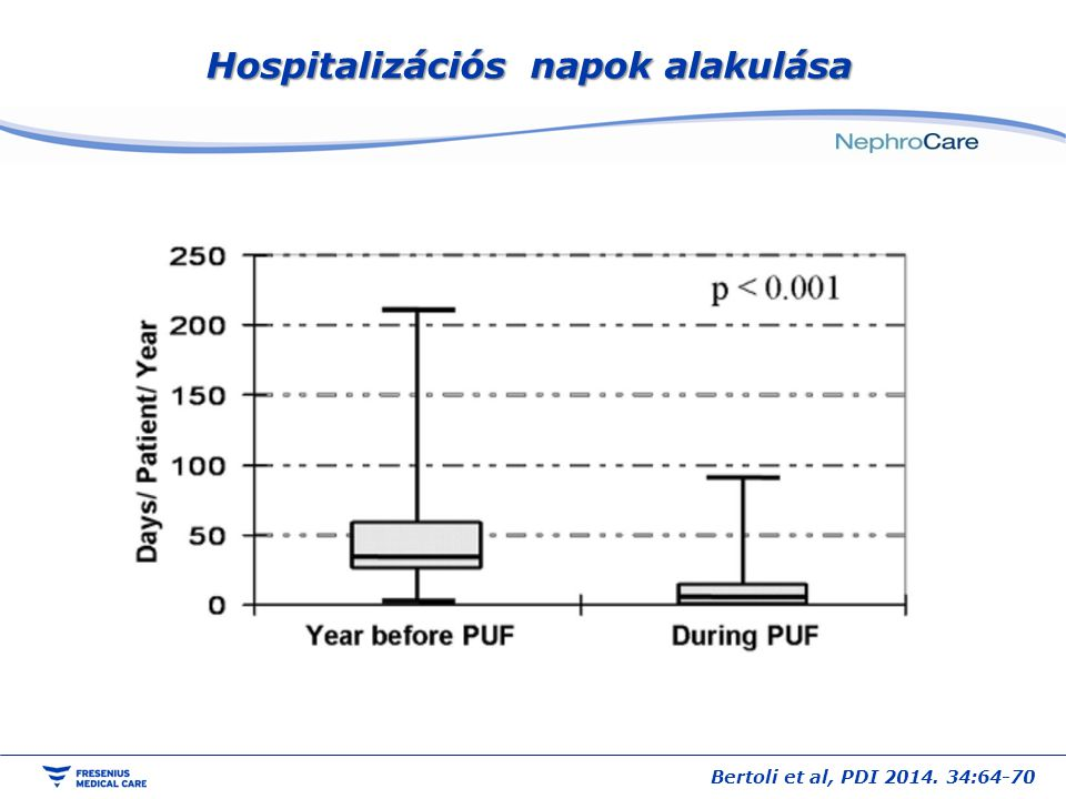 Hospitalizációs napok alakulása